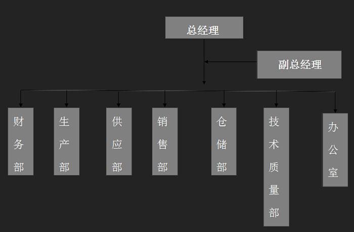 组织结构图_关于我们-临沂巨石体育用品有限公司